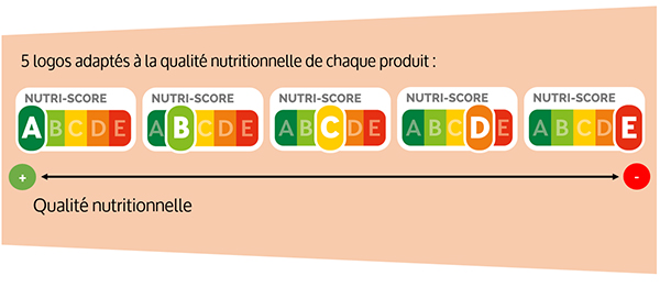 illustration nutri-score