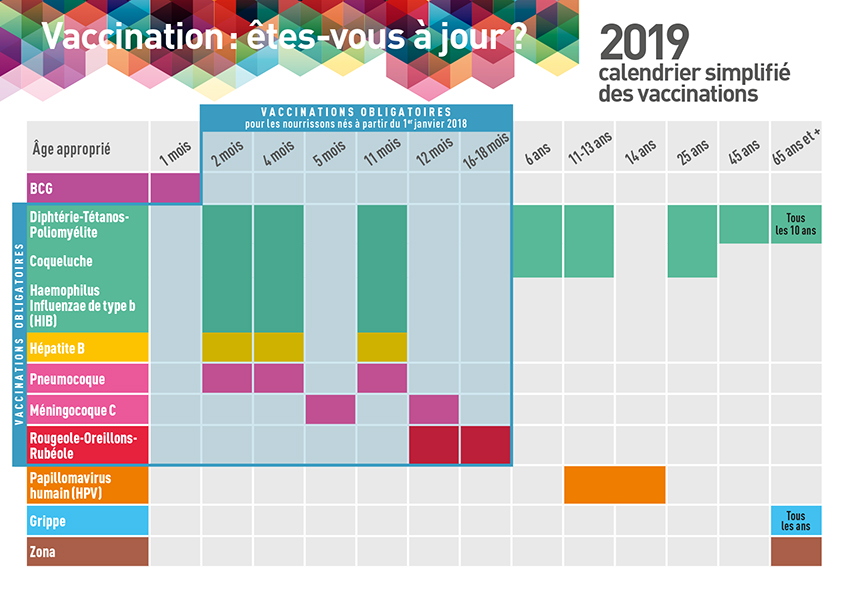 Calendrier vaccinal 2019