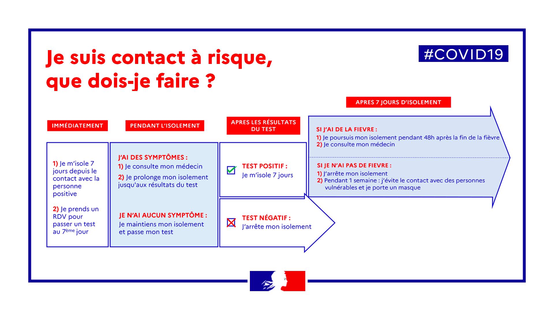 Coronavirus Informations Au Public Agence Régionale De Santé Bretagne